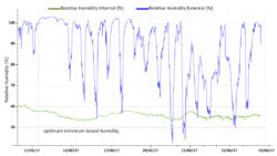 Internal Hive Humidity and Ambient Humidity – Winter (Southern Hemisphere)