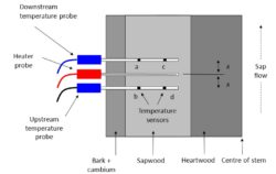 Heat Ratio Method Configuration