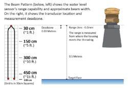 Water Sensor's Beam Pattern & Range Capability